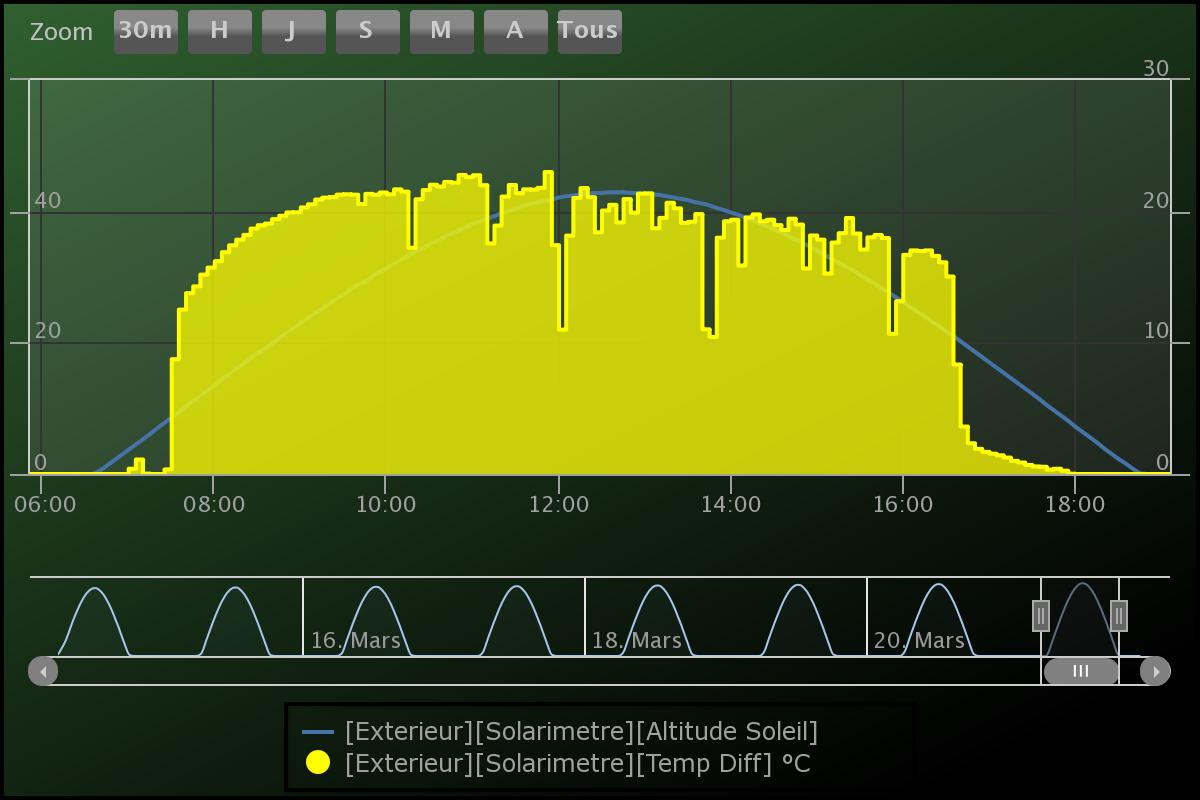 courbe de température différentielle